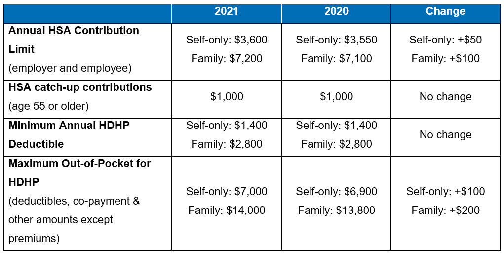 IRS Releases 2021 HSA Contribution Limits and HDHP Deductible and  Out-of-Pocket Limits - Benefit Advisors Network